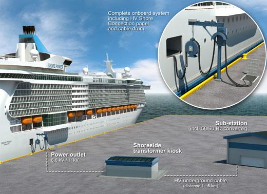 Croquis del sistema de alimentación eléctrica para cruceros en puerto