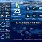 CLIA_Infografia2015