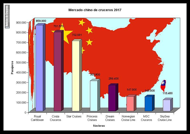 Mercado chino de cruceros 2017Mercado chino de cruceros 2017