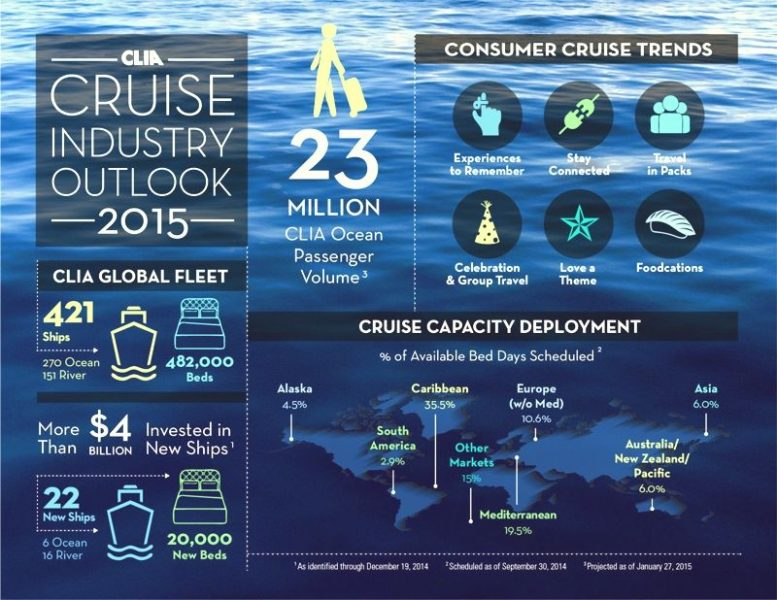 CLIA-Infographic-2015-Industria-de-los-Cruceros