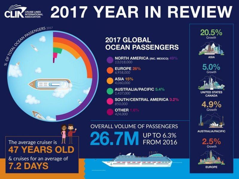 Industria-de-los-Cruceros-2017
