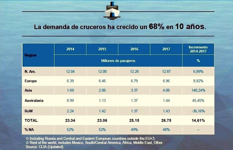 Industria de los Cruceros 2017
