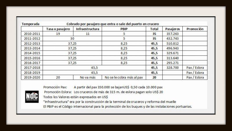Puerto Buenos Aires - Los cruceros como política de estado