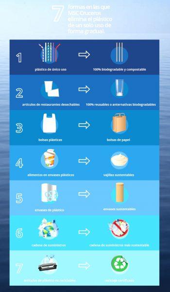 Plásticos de Un Solo Uso MSC Infografía