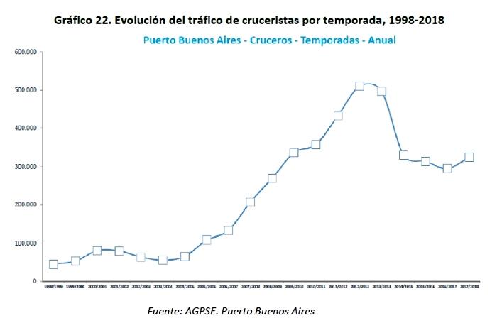 Buenos Aires - Gráfico 22