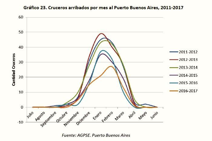 Buenos Aires - Gráfico 23