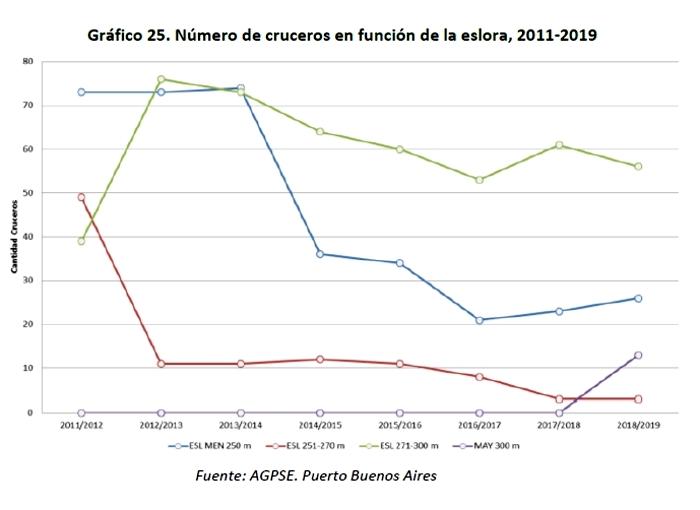 Buenos Aires - Gráfico 25